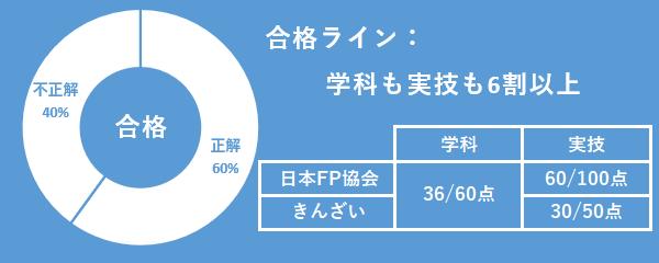 FP3級合格ライン
