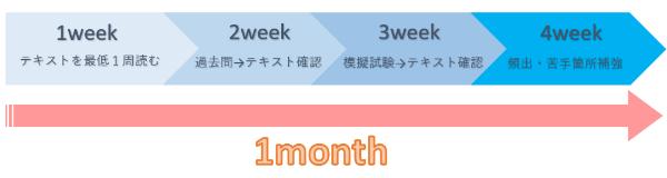FP3級1ヵ月勉強スケジュール